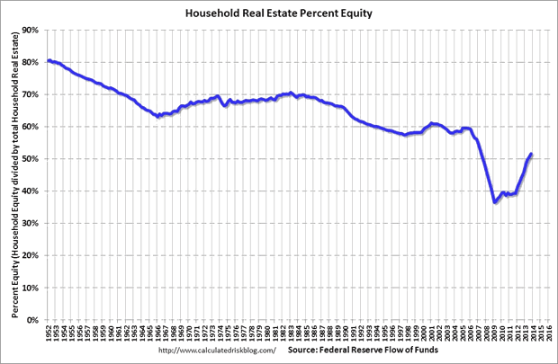 Household Real Estate percent Equity