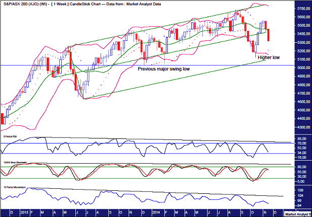 ASX200 Weekly Chart