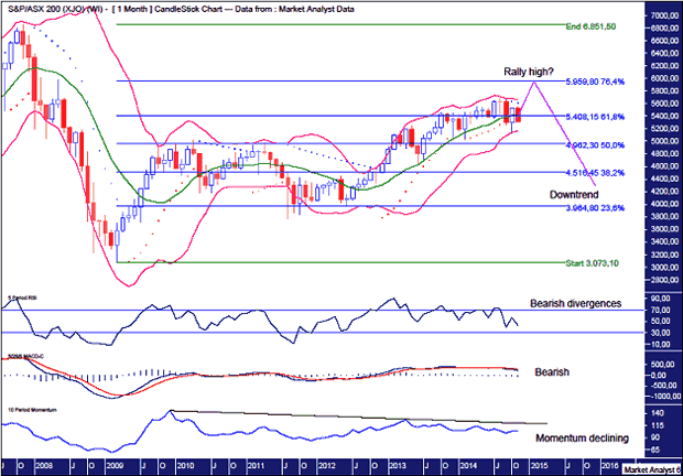 ASX200 Monthly Chart