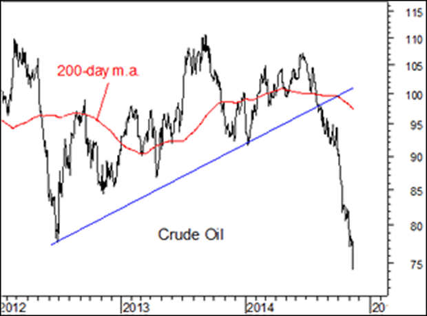 importance of oil prices to the global economy economics essay How does global warming affect the economy this question was originally answered on quora by david ford  but then there was so much of it, that oil prices dropped, making shale oil no longer.