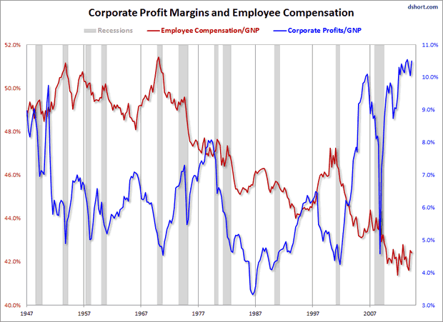 Corporate profit Margins and Employee Compensation