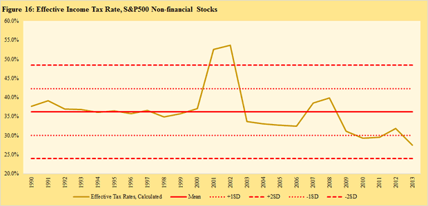 Effective Income Tax Rate, S&P500 Non-Financial Stocks