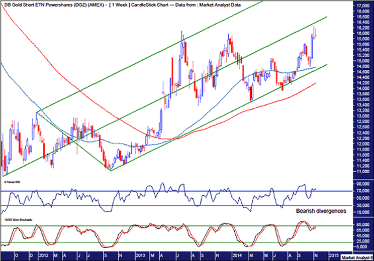 DGZ Weekly Chart