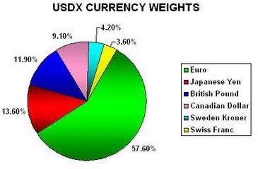 USDX Currency Weights