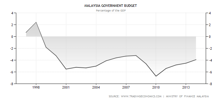 Fiscal and monetary policy in Malaysia: Juggling economic imperatives and political reality