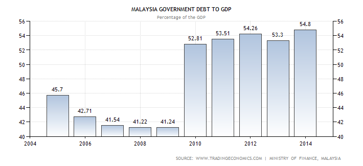 malaysian government expenditure Sam presents the distribution of income and expenditure in a balanced  namely  households, financial & non-financial corporations, government and rest of the.