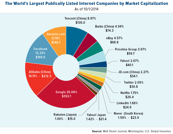 World's Largest Publically Listed Internet Companies by Market Capitalization