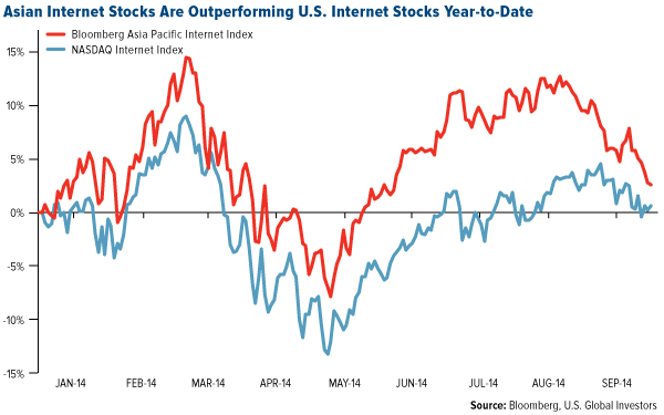 Asian Internet Stocks are Outperforming U.S. Internet Stocks Year-to-Date