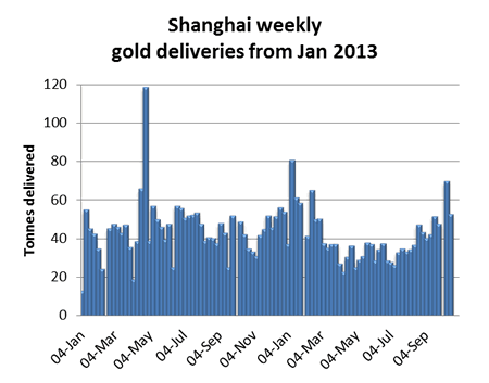 Shanghai Weekly Gold Deliveries
