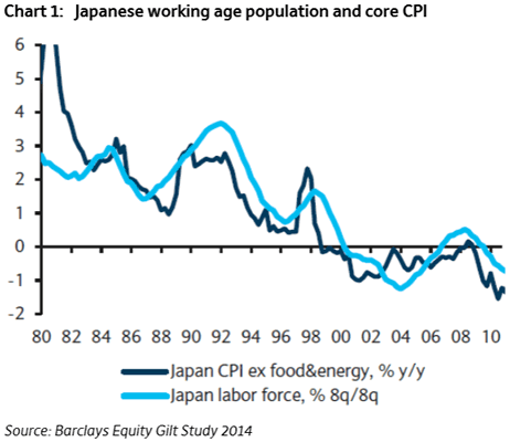 Japanese working age population and core CPI