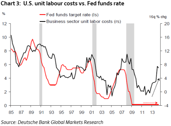 US Unit labour costs vs. Fed funds rate