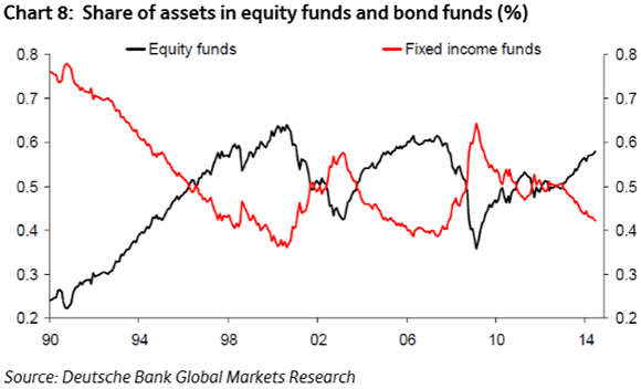 Share of assets in equity funds and bond funds