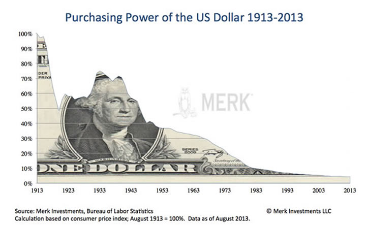 Purchasing Power of US Dollar 1913-2013