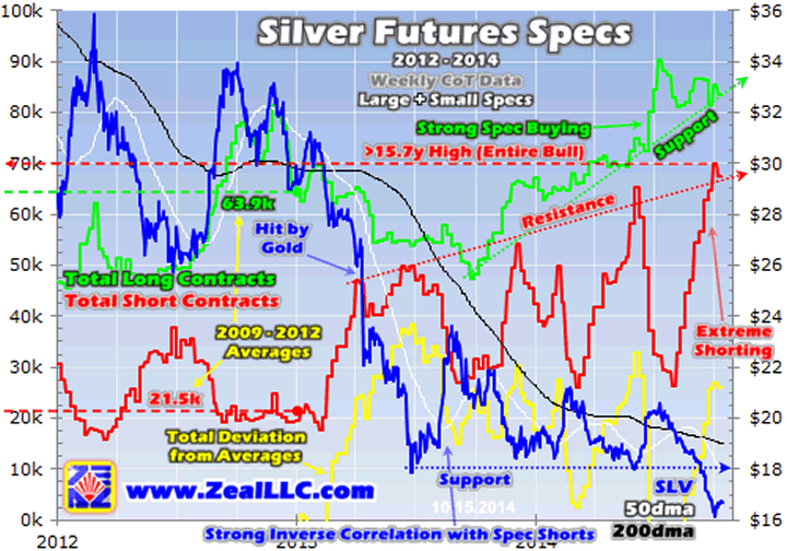 Silver Futures Specs 2012-2014 Chart