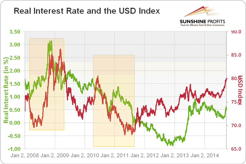 How does interest rate affect the forex market