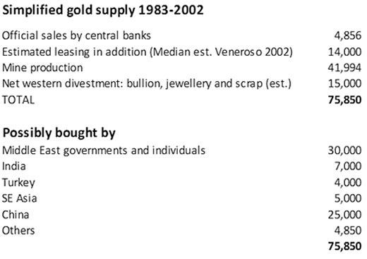 Simplified Gold Supply 1983-2002
