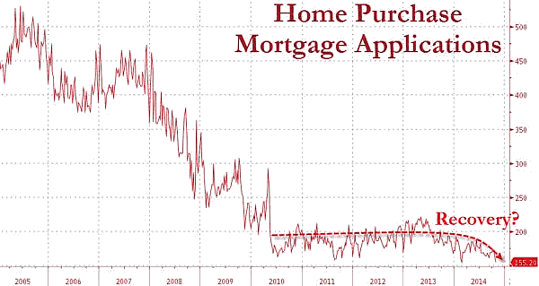 Home Purchase Mortgage Applications