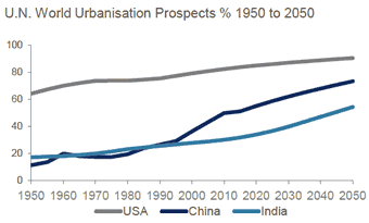 UN World Urbanisation Prospects 1950-2050