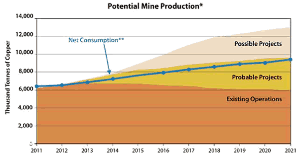 Potential Mine Production