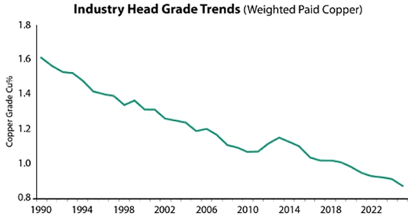 Industry Head Grade trends
