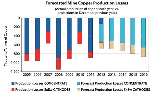 Forecasted Copper Mine production Losses