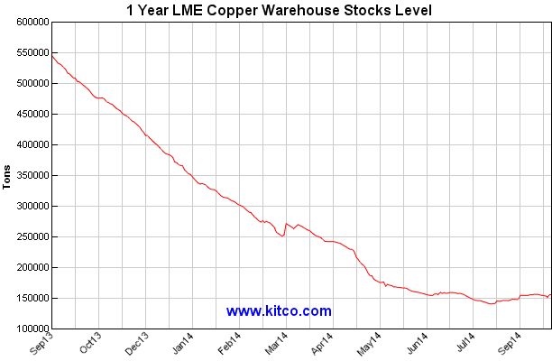 LME Copper Warehouse Stocks