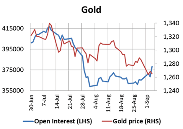 Gold Price and Open Interest Chart