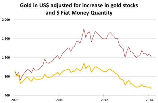 Gold in US$ adjusted for Increase in Gold stocks and $ Fiat Money Quantity