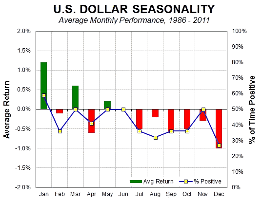 US Dollar Seasonality 1986-2011