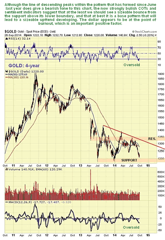 Gold 4-Year Chart
