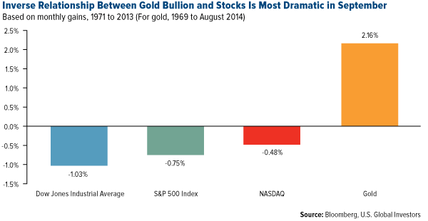 Inverse Relationship Between Gold Bullion and Stocks is Most Dramatic in September