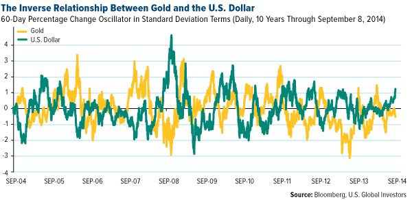 Inverse Relationship Between Gold ullion and the US Dollar