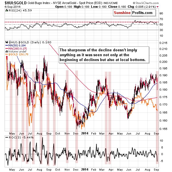 $HUI:$GOLD Gold Bugs Index - NYSE Arca / Gold - Spot Price (EOD) INDX/CME