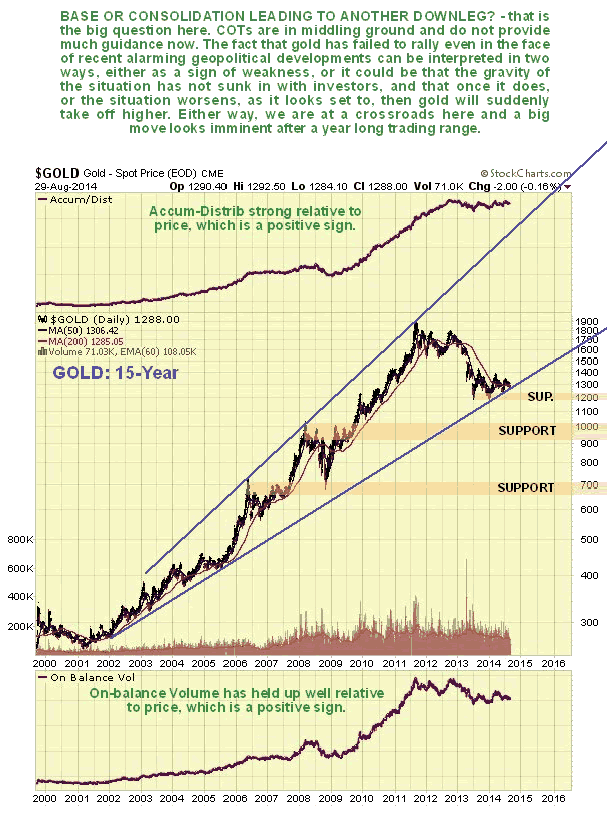 Gold 15-Year Chart