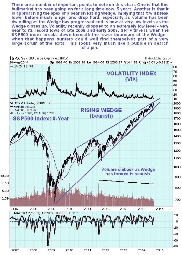 SPX 8-Year Chart