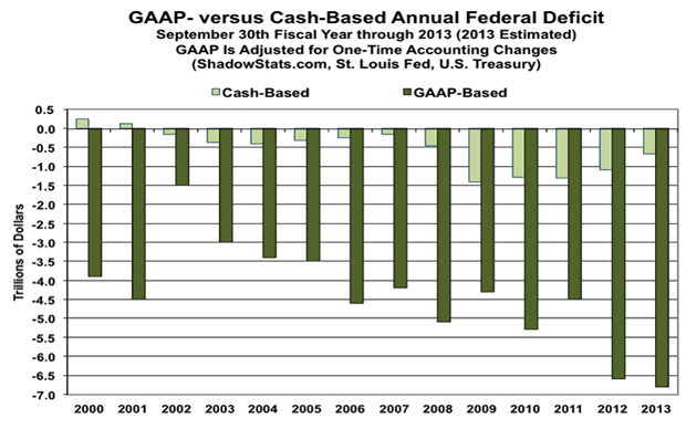 GAAP versus Cash-Based Annual Federal Deficit