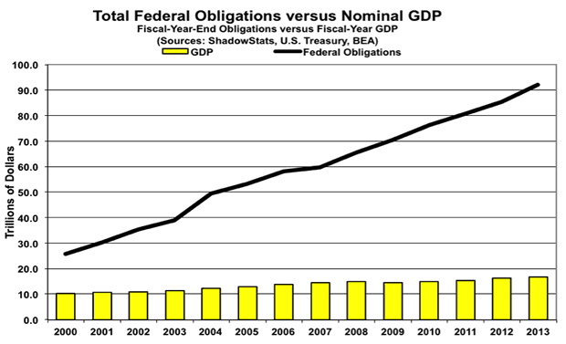 Total federal Obligations versus Nominal GDP