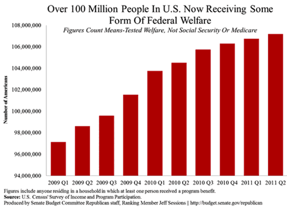 Over 100 Million People in US are now receiving some form of federal welfare