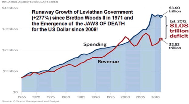 Runaway growth of Leviathon Government