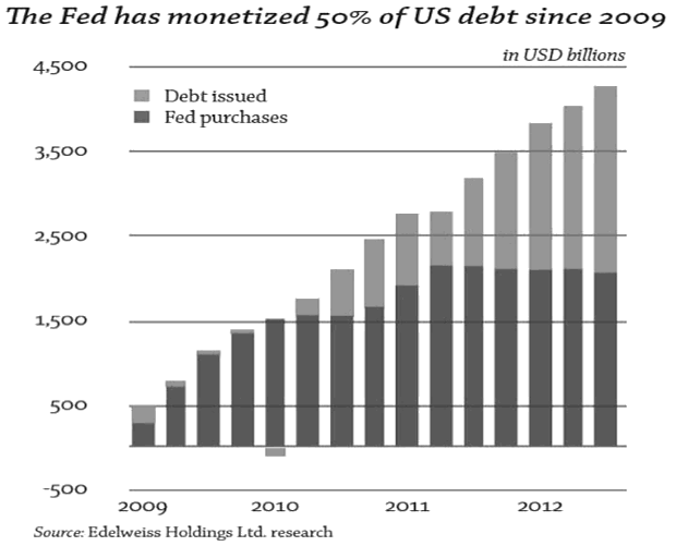 The FED has monetized 50% of US Debt since 2009
