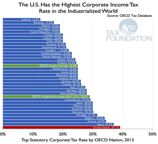 The US has the highest Corporate Income Tax rate in the industrialized world