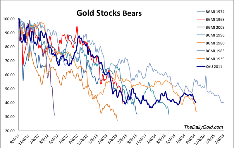 Gold Stocks Bear Markets
