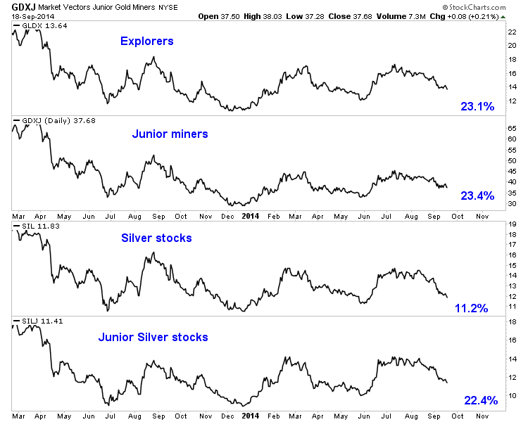 Explorers, Junior Miners, Silver Stocks and Junior Silver Stocks