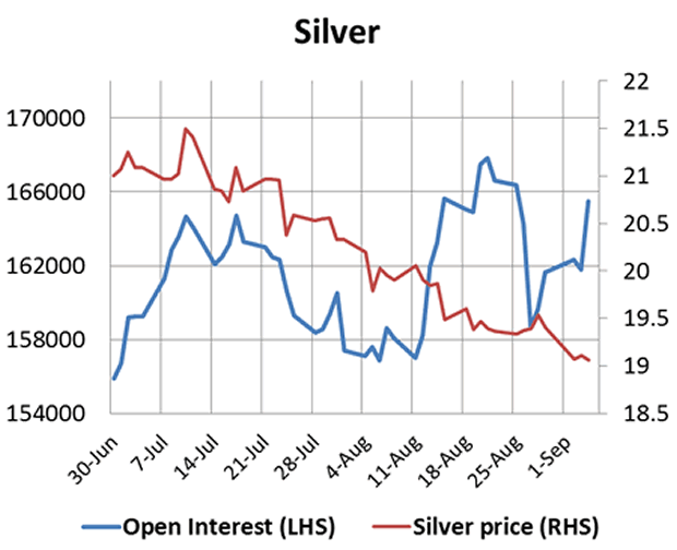 Silver Price and Open Interest Chart
