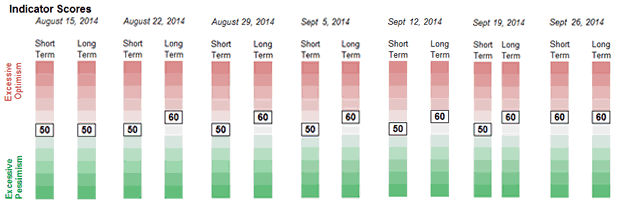 Weekly Sentiment Readings