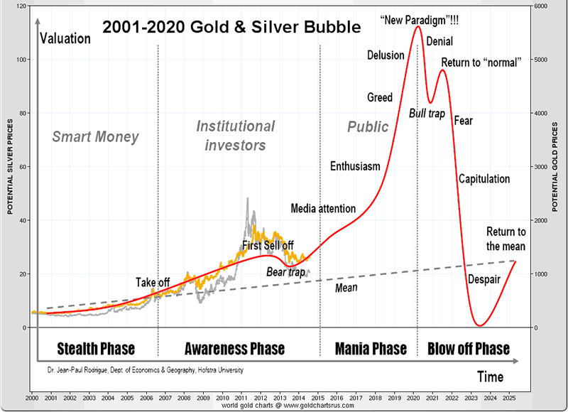 Gold price forecast to become priceless the market oracle