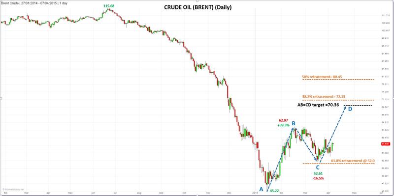 brent price trend