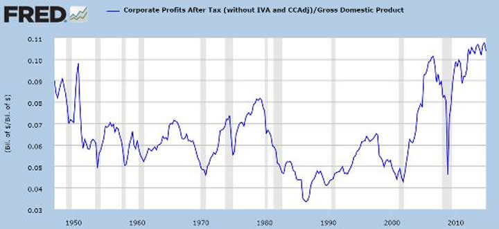 Corporate profits percent GDP
