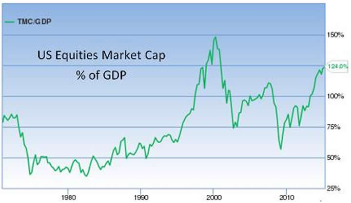 Equities market cap percent GDP