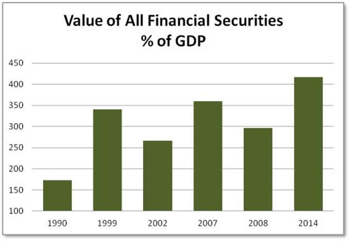 Securities percent of gdp